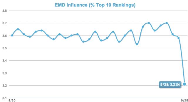 emd exact match domain dominio coincidencia exacta palabra clave