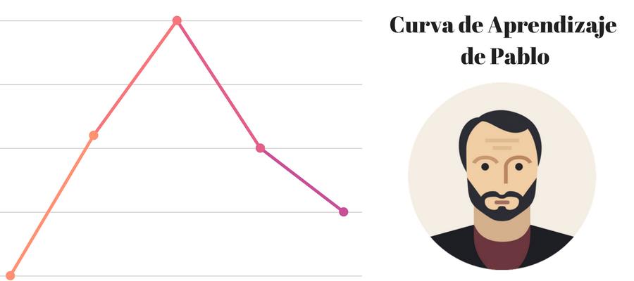curva de aprendizaje zona de confort