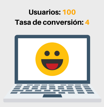 auditoria cro conversion marketing online