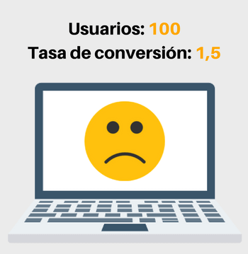 conversion cro auditoria web marketing online