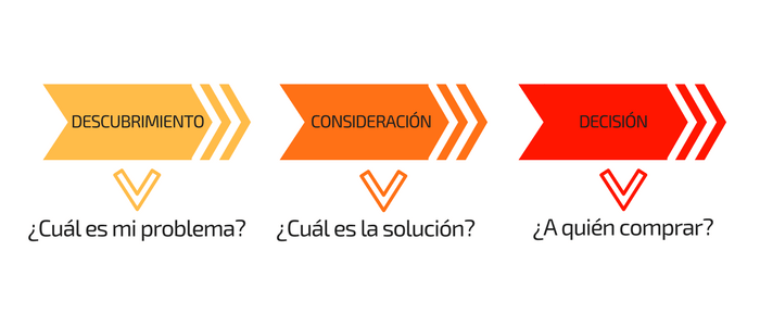 que es buyer journey